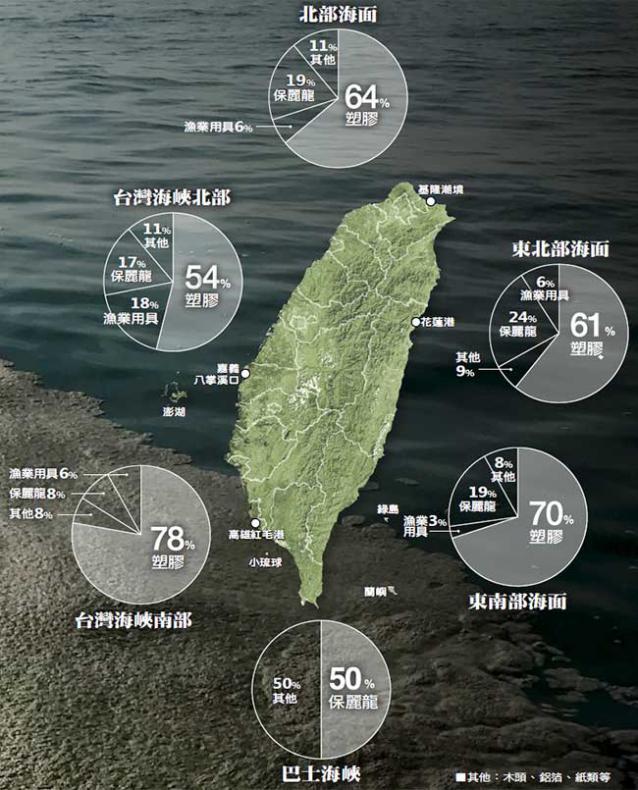海漂垃圾組成物比例
